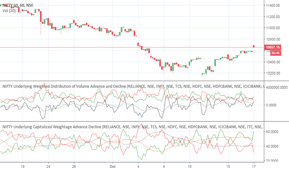 NIFTY: Buy nifty for 30 points..Target 10650-10680