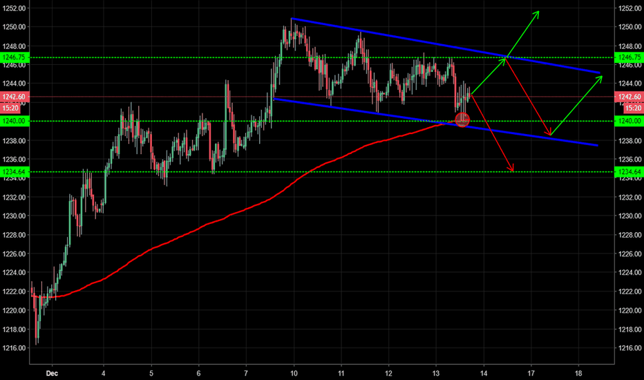 GOLD: Gold - Bull flag, routes within