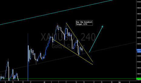 XAUUSD: Buy Gold after the breakout