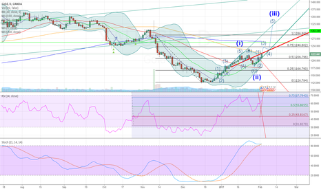 XAUUSD: Gold headed back to bull channel from 2016