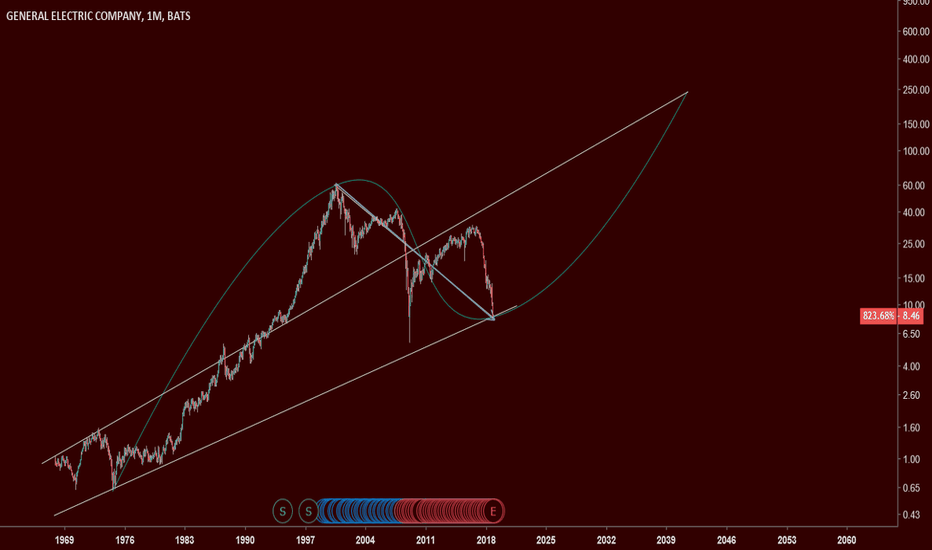 GE: 18 year downtrend - a high chance of reversal