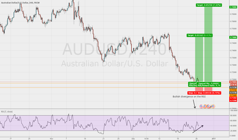 AUDUSD: Good opportunity to get long on the AUD/USD 1hr chart