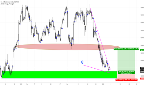 USDCAD: Buy CAD  with 30 pip stop