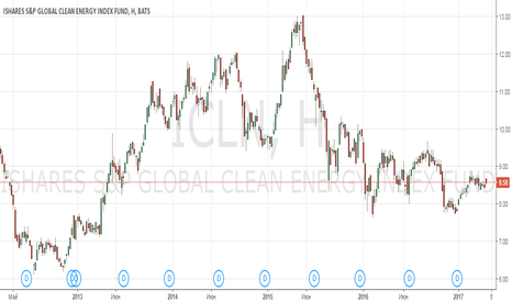 ICLN: Анализ iShares Global Clean Energy ETF (ICLN)