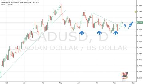 CADUSD: Canadian dollar bullish graph short term