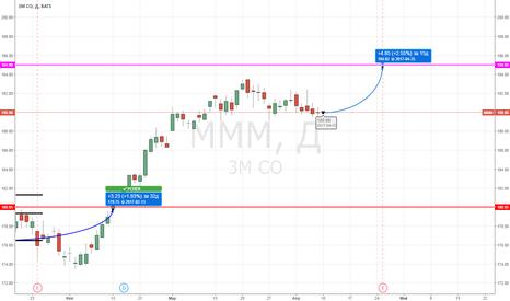 MMM: 3m Co (MMM) Buy