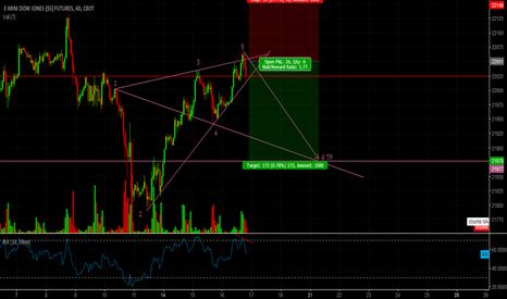 YM1!: DJIA/DOW JONES short idea (m30/H1)