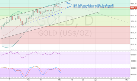 GOLD: Still Gold up and down within the channel