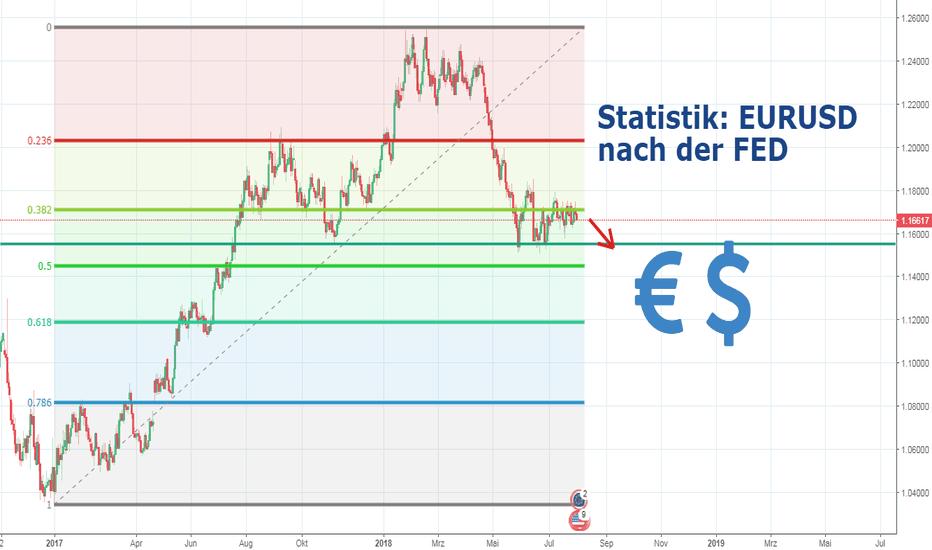 EURUSD: Eurobust - statisch fällt der EUR USD nach der FED!