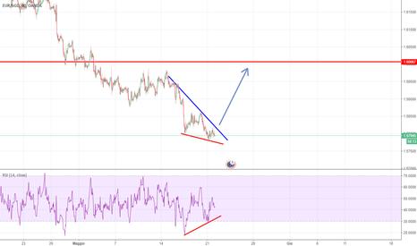 EURSGD: Divergenza rialzista , Attesa rottura del trend (linea blu)