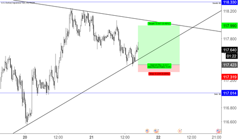 USDJPY: Short term swing trade UJ ( LONG)