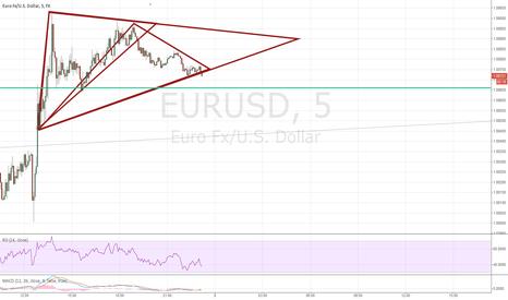 EURUSD: 5 Min SHORT AGAIN (update)