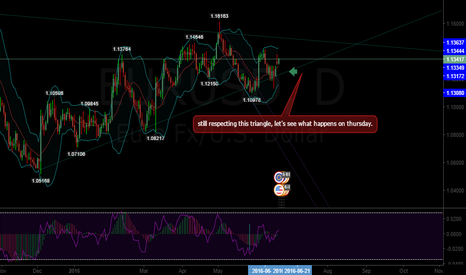 EURUSD: Still respecting this, let's see what happens on Thursday!!!