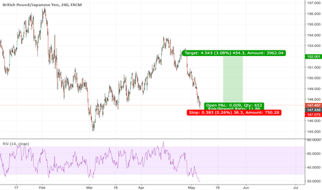 GBPJPY: maybe a good chance