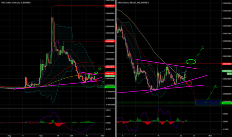 TRIGBTC: Check this Triangle Hourly ...