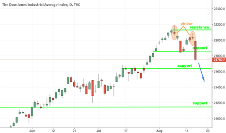 DJI: Dow Jones Short Setup