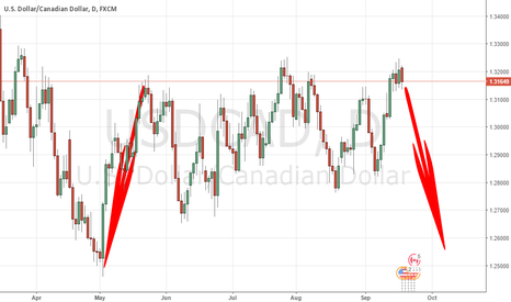 """USDCAD: """"SYMMETRY ANALYSIS"""" SAYS : SELL"""