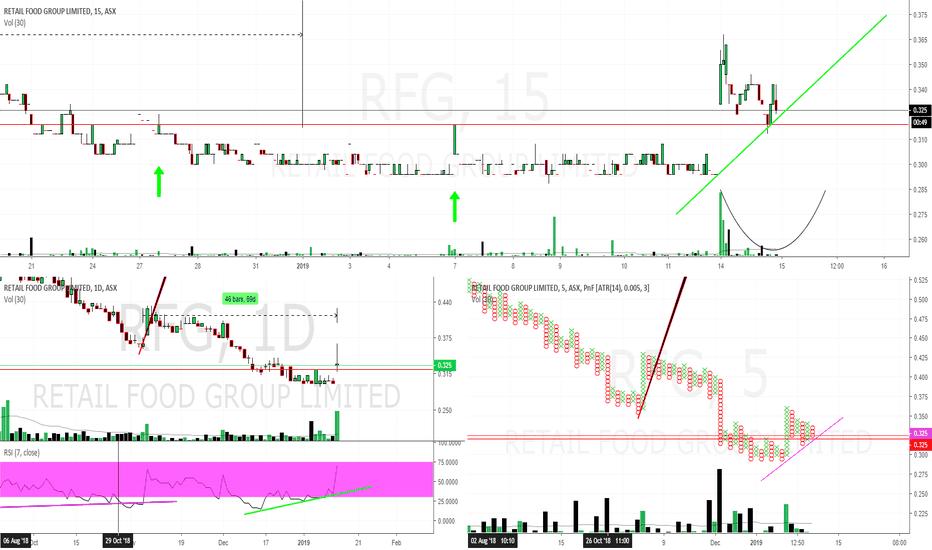 RFG: RFG $0.32 potentail reversal