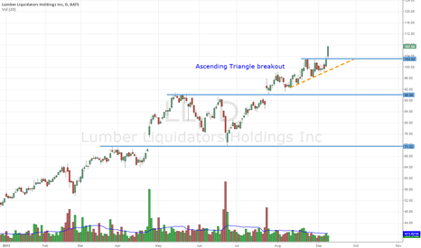 LL: $LL Ascending Triangle breakout