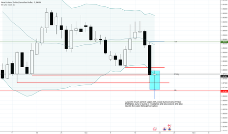 NZDCAD: NZDCAD - Long setup ready to go. Rules of engagement met.