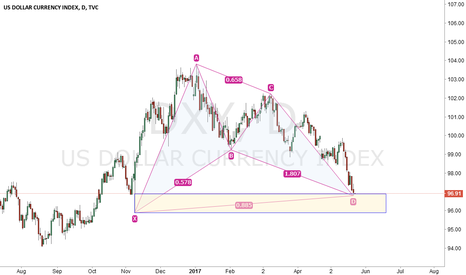DXY: DXY harmonic in D