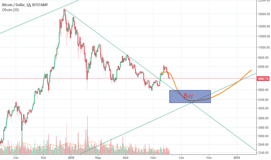 BTCUSD: When you could buy Bitcoin