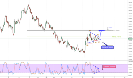 EURNZD: EUR/NZD triangle for wave x