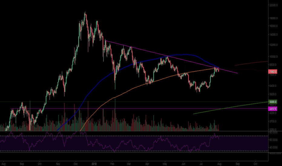 BTCUSD: Yet another short op , Daily 200/350 death cross
