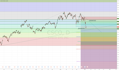 CSCO: cisco sys inc