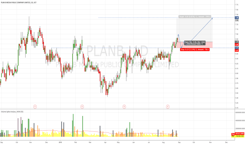 PLANB: planb maybe Test High