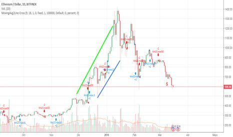 ETHUSD: ETH/USD Comportamiento Regular / Tendencia Mas A la Baja /40%/