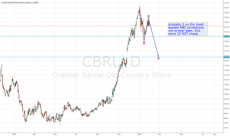 CBRL: CBRL