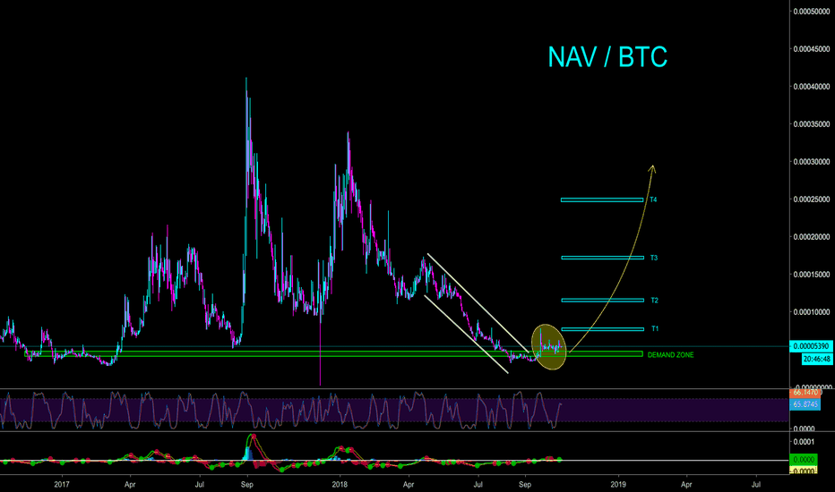 NAVBTC: NAV / BTC W/ OVER 250% - 420% PROFIT POTENTIAL - CryptoManiac101