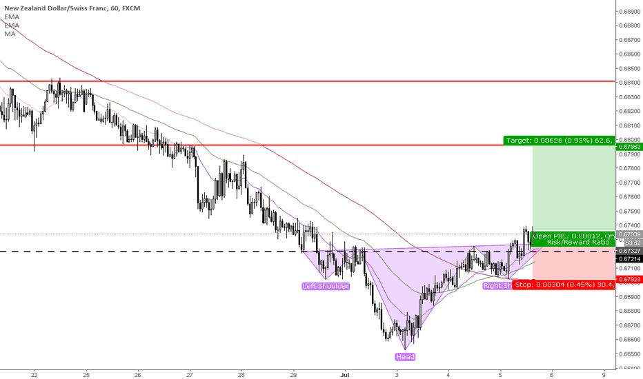 NZDCHF: Short term trend reversal