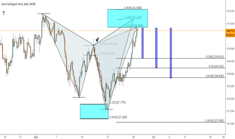 EURJPY: EURJPY  H4  BEARISH CYPHER