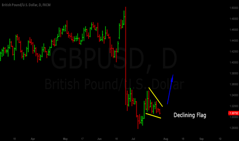 GBPUSD: GBP/USD :  Bullish Flag Pattern