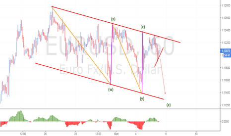 EURUSD: Bearish 121 Harmonic  Pattern