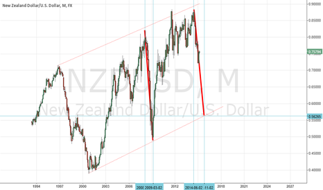 NZDUSD: NZDUSD - is it possible?