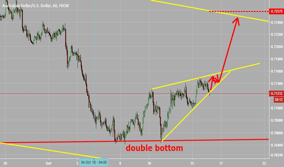 AUDUSD: double bottom
