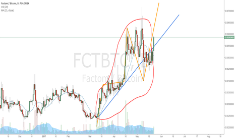 FCTBTC: Just a daily uptrend
