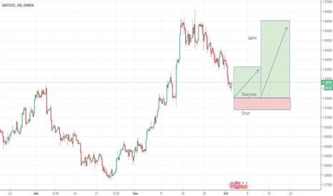 GBPUSD: Покупка GBP/USD