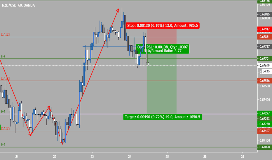 NZDUSD: NZDUSD Ready for Bearish Momentum