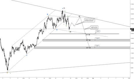 OMGUSD: OMG still bullish. Look for a three wave correction.