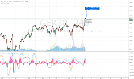 GER30: DAX is going through the roof