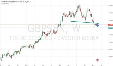 GBPSEK: GBP-SEK