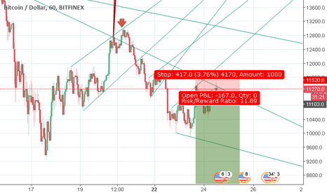 BTCUSD: Short Now with SL : 11520, And Be patient