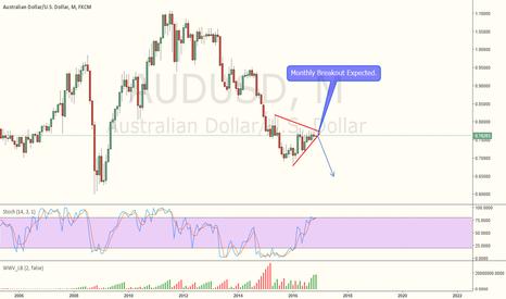 AUDUSD: AUDUSD- Under penant Consolidation. Breakout Expected