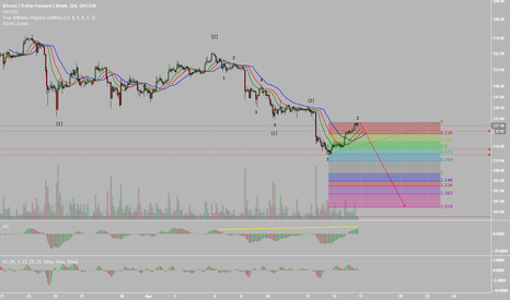 BTCUSD1W: Likely Elliott Wave Count for Bitcoin