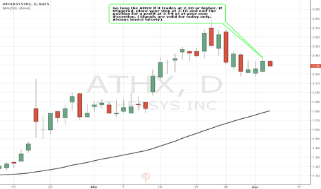ATHX: Simple Trading Techniques – Pullback Candlestick Strategy