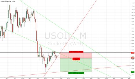 USOIL: Oil at key level